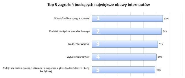 TOP5 zagrożeń badanie opinii QW BIK