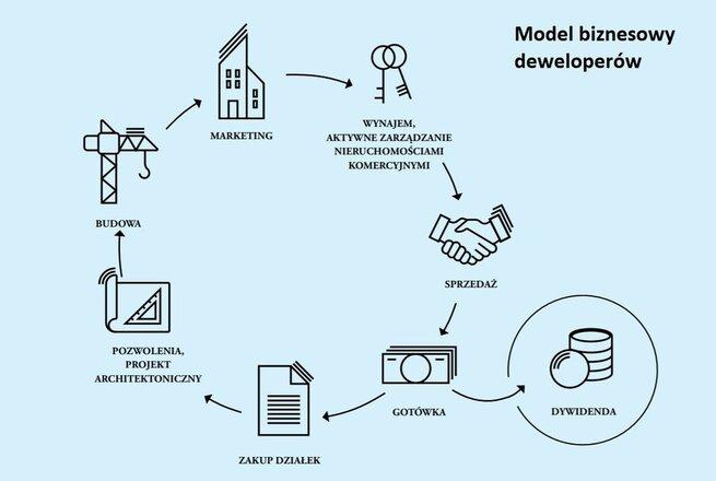 Model biznesowy deweloperów
