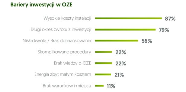 """""""Zielona droga"""" za droga dla MŚP. 87 proc. firm rezygnuje z OZE przez koszty inwestycji"""