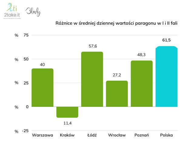 Dane z systemu Blovly obsługiwanego przez 2take.it