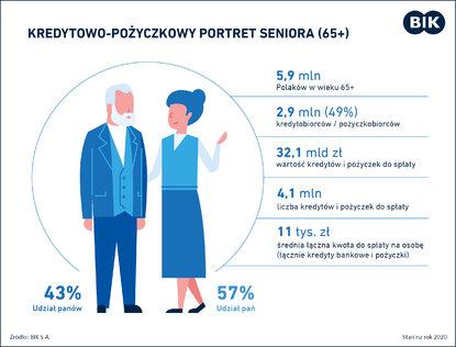 Senior żyje na pożyczkach i kredytach -Senior_kredytowo-pozyczkowy portret_20.01.2021.jpg