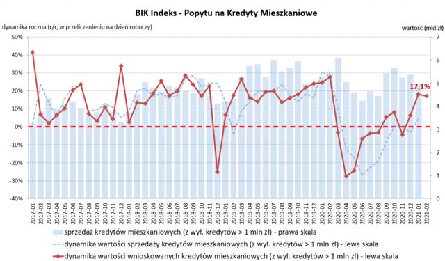 BIK Indeks Popytu PKM_dane luty_03.03.3031.png