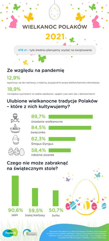 provident infografa WIelkanoc2021-01