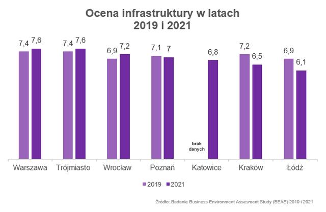 Ocena infrastruktury w latach 2019 i 2021