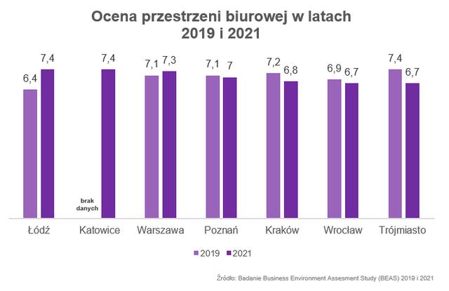 Ocena przestrzeni biurowej w latach 2019 i 2021