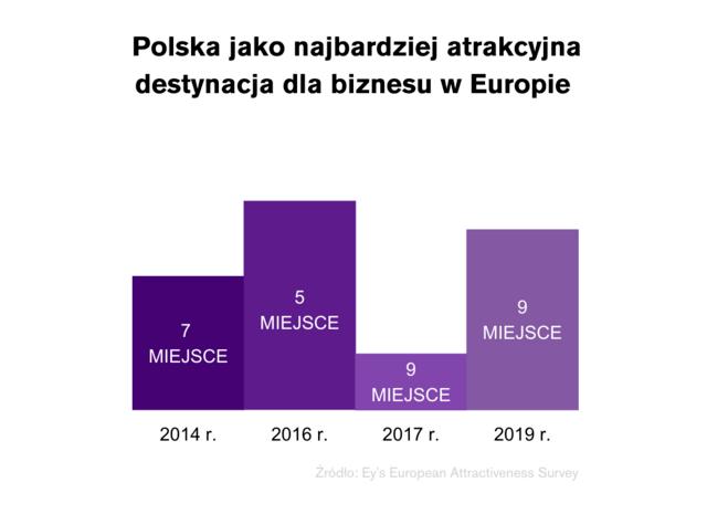 Polska jako najbardziej atrakcyjna destynacja dla biznesu w Europie