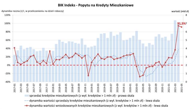 BIK Indeks PKM maj2021