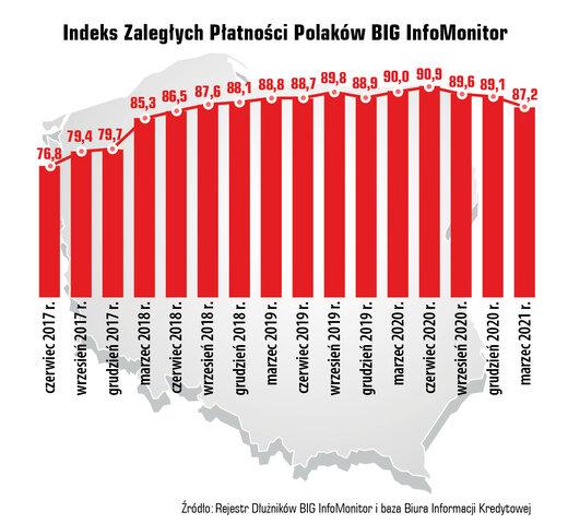 Długi Polaków - w czasie pandemii bez zmian - , indeks zaległości Polaków
