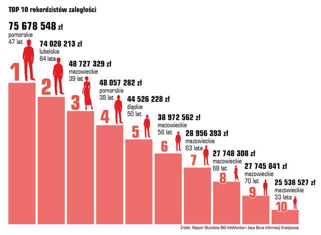 Długi Polaków - w czasie pandemii bez zmian -