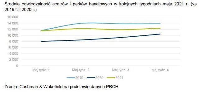 Średnia odwiedzalność centrów i parków handlowych w kolejnych tygodniach maja 2021 r