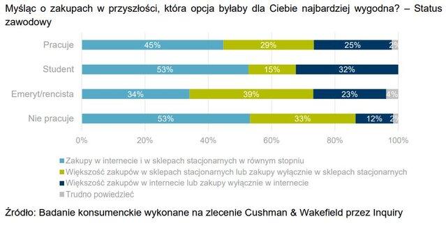 preferencje zakupowe - statsu zawodowy