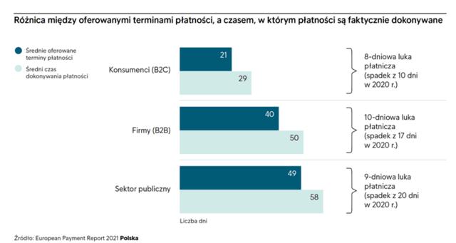 Pandemia obniżyła dochody 6 na 10 firm w Polsce - wykres, różnica między ofertowanymi terminami płatności, a czasem, w którym płatności są faktycznie dokonywane.