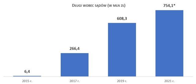 Narastają długi Polaków wobec wymiaru sprawiedliwości - wykres, zaległości sądowe Polaków