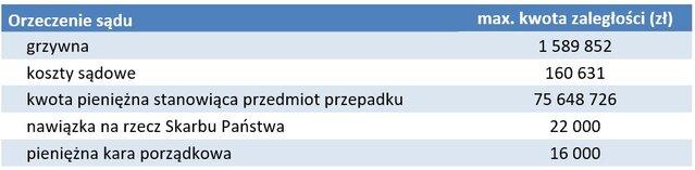 Narastają długi Polaków wobec wymiaru sprawiedliwości - zaległosci sądowe