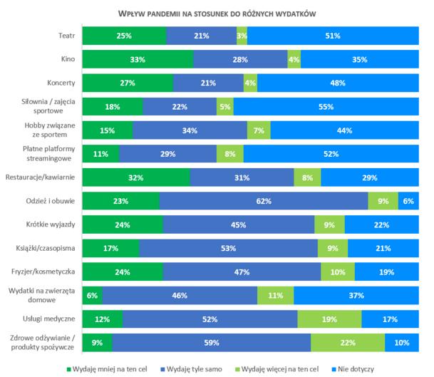 Ceny w górę, wydatki w dół - infografika, wpływ pandemii na stosunek do różnych wydatków