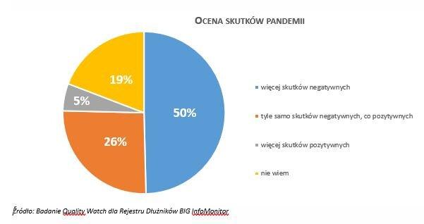 Ocena skutków pandemii1