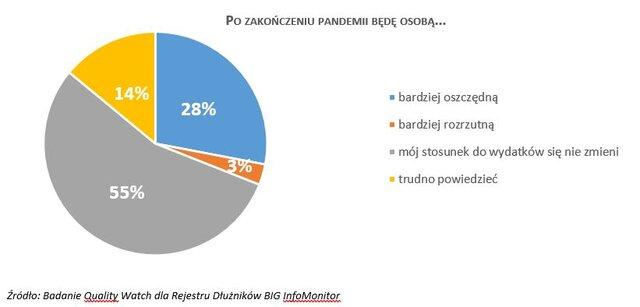 Ocena skutków pandemii4