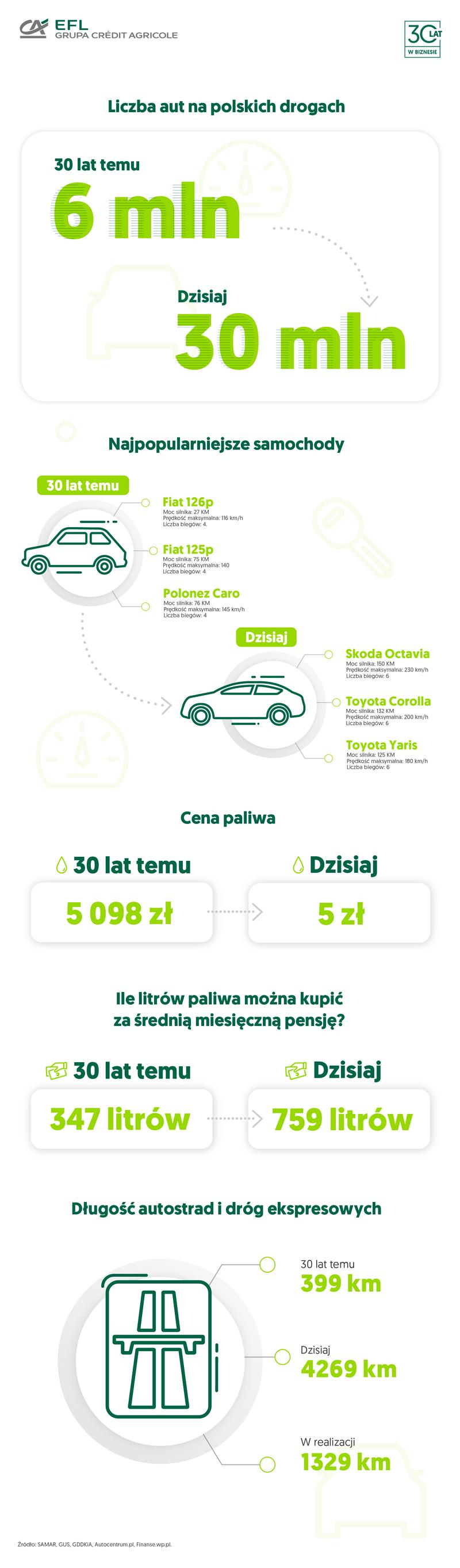 EFL-rynek-motoryzacyjny-dzis-i-30-lat-temu-infografika