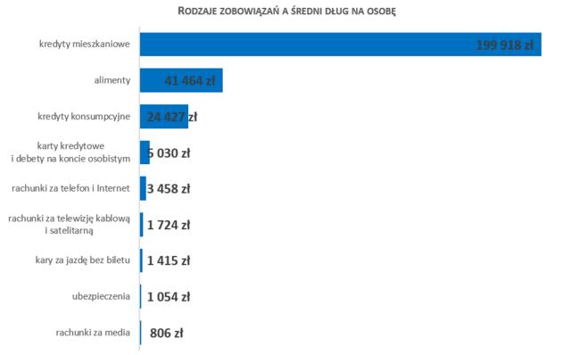 Zaległości płatnicze ma ponad 2,74 mln osób - wykres, rodzaje  zobowiązań a średni dług na osobę