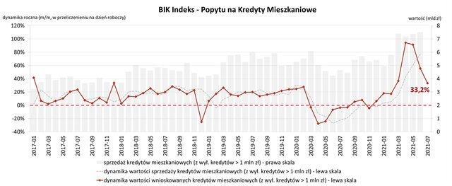 BIK Indeks Popytu lipiec 2021 JPG