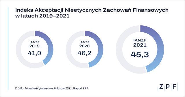 wykresy-moralnosc-2021-1