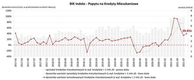BIK Indeks PKM sierpień 2021