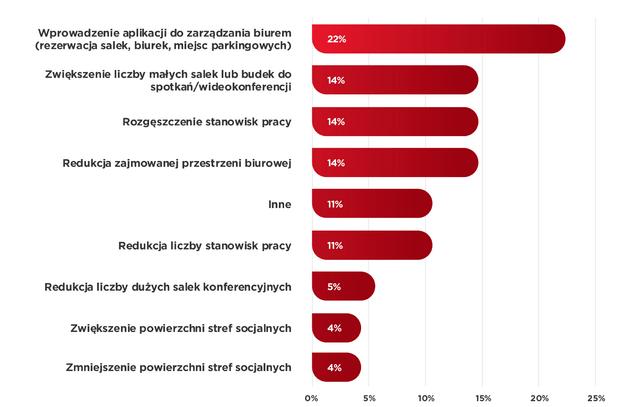 Elementy, które firmy planują wdrożyć przed powrotem pracowników do biur