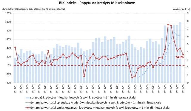 BIK Indeks PKM  wrzesień 2021 07 10 2021