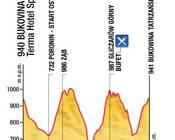 Tour de Pologne Amatorów - wysokościówka.jpg
