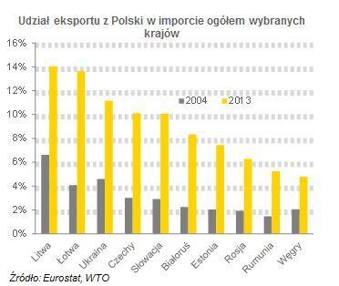 Udział eksportu.jpg