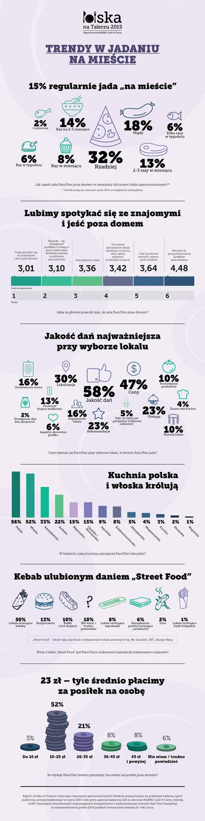 Polska na Talerzu 2015_Trendy w jadaniu na mieście.jpg
