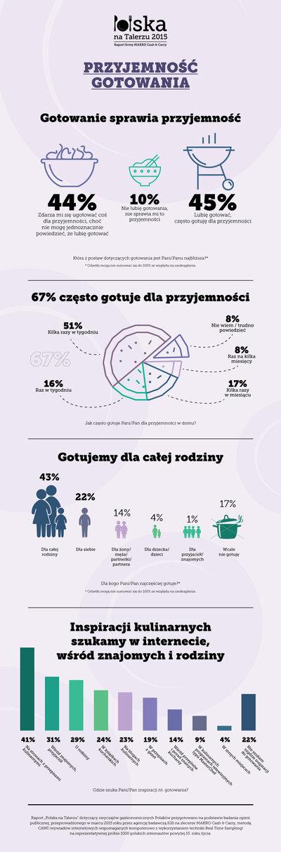 gotowanie sprawia przyjemność_raport Polska na Talerzu 2015.jpg