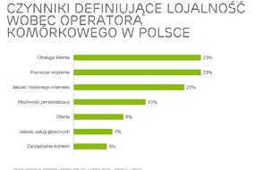 Czynniki definiujące lojalność wobec operatora komórkowego w Polsce.