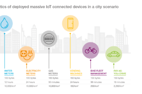 Traffic Characteristics of Deployed Massive IoT Connected Devices