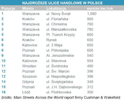 Ulice handlowe Polska.png