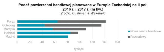 Podaż powierzchni handlowej planowana w Europie Zachodniej na II poł. 2016 r. i 2017 r. (m kw.).png