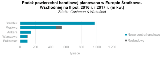 Podaż powierzchni handlowej planowana w Europie Środkowo-Wschodniej na II poł. 2016 r. i 2017 r. (m