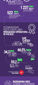 Infografika wyniki PLAY Q2 H1 2020