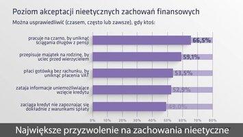 Raport ZPF/BIG InfoMonitor - Moralność finansowa Polaków
