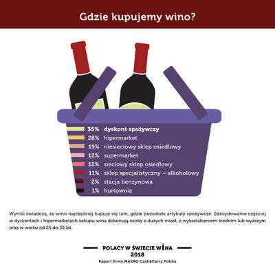 Polacy w swiecie wina_Gdzie kupujemy.jpg