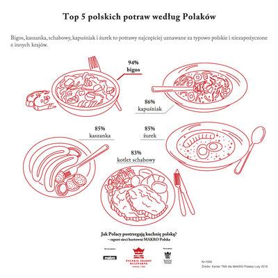 PSK_2_Polskie potrawy.jpg