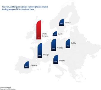 Kraje UE, w których udzielono najwięcej finansowania leasingowego w 2018 roku (mld euro).png