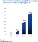 Skumulowana wartość inwestycji sfinansowanych przez polską branżę leasingową.png