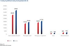 Trendy w polskiej branży leasingowej (mln zł).png