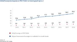 Udział branży leasingowej w PKB Polski i w inwestycjach (proc_).png