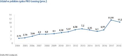 Udział w polskim rynku PKO Leasing (proc_).png