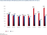 Zmiana udziału inwestycji w PKB wybranych państw Unii Europejskiej w latach 2007-2017 (proc_).png