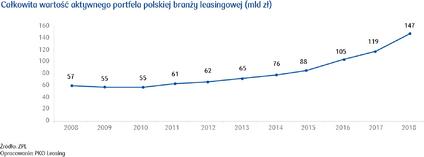 Całkowita wartość aktywnego portfela polskiej branży leasingowej (mld zł).png