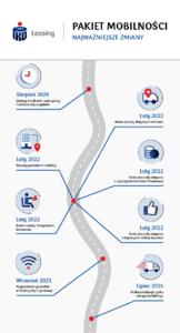 Pakiet Mobiloności infografika.png