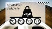 Indeks nośności - co oznacza? ● Poradnik Oponeo™
